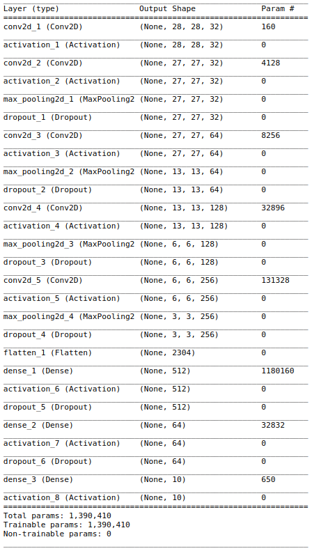 Digit Recognizer (Kaggle), 0 991 Accuracy with Keras – Talk